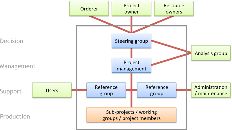 PPS-project-organisation-small.png